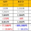 株式投資132日目:日経平均は1週間で1,000円上昇したけれど・・・
