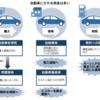 自動車税制の改正は不合理