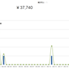 BASEでネットショップを始めて1ヵ月!「BASEは売れない」は本当か?ひと月の売り上げや売り方、商品ラインナップをご紹介
