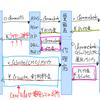 【生産性向上】ピクト図解の書籍読了したので手書きで実践。ChromeOSのビジネスモデルを図解してみたら個人で流行らない理由もわかった。