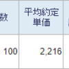 ヒノキヤグループ(1413)を100株購入しました