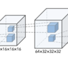 3DGANをchainerで実装した