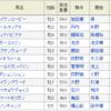 【20190630】函館7レース ◎ノボシュンシュン 自信あり!勝負レース!