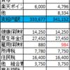 【4月家計簿】収支+49,540円 予算比+13,238円