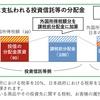 ●外国への投資を含む投資信託等の二重課税が一部解消へ