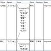 WPF:DataGrid の ItemsSource に、配列データを設定すると妙な出力結果になるんで、その場合は ListView を使おうという話