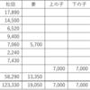 うつ病と医療費 2019年松田家の医療費