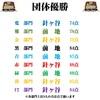 7/28(火)カラコン成績