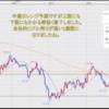 FX米ドル見通しチャート分析|環境認識、初心者へ2020年10月第4週