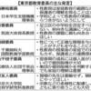 性教育、現場の自重懸念 都教委が留意点 - 東京新聞(2018年4月27日)