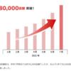 『出前館』、加盟店舗数が80,000店舗を突破!1年間で5万店舗増加