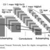 Convolutional Neural Networkを使う自然言語処理論文読破に挑戦!(前編)