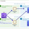 【AWS】スティッキーセッションの設定とEC2インスタンスのネットワークセキュリティを高める