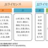 【修正中】クラブライセンスの交付とアカウンタビリティ