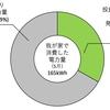 6月の発電電力量(62.4kWh)