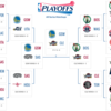 2016-17 NBAプレイオフ、ファイナルを予想してみる。