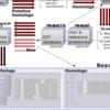 ホモログ及びオルソログタンパク質を検索するwebデータベース orthoFind