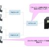 AXIS Camera Station フェイルオーバー録画