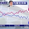 安倍内閣支持率44%に回復~敵は朝日、解散総選挙は今すぐにでも