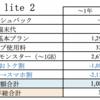 nova lite2なら一括0円にキャッシュバックが3万円!