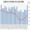 ついに「爆買い」復活か 〜訪日観光客の財布のヒモが緩みはじめた! どうなる日本経済の「頼みの綱」