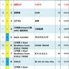 2016年Billboard JAPAN Hot 100週間チャート回顧