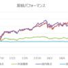 【高利回り投資】上場インフラファンドの分散投資効果は?