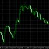 FOMC議事録受けての失望売りで調整局面