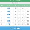 千葉県大学野球秋季リーグ戦