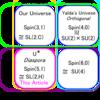 5+1次元Dirac方程式 - Spin(5,1)とSL(2,H)の同型から