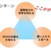 JICAインターン体験記①(採用編)