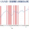 日銀ETF買入時のTOPIX(5分足) 2016年8月4日(倍額購入)以降