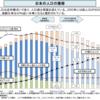 日本の人口が減って行くのは経済的にはマイナスしかない
