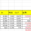 1/11株▼9,000円:トレンドの方向性が見えなさすぎて