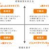 【ソーシャルスタイル理論】多様性への理解を深めよう!