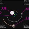 太陽系は太陽を中心に回っていない?
