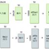 ニューラルネットワーク C/C++の実装 (4. Python環境からパラメータを引っ張ってくる)