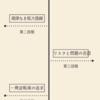【インフォグラフィック】ビジョナリーカンパニー3の衰退の五段階をまとめました