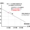 需要の価格弾力性Ⅱ-公務員試験のためのミクロ経済学