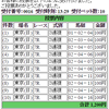 5月28日(日曜)の購入馬券 その7