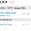 フェデラー対A.ズベレフ対戦成績!ロジャーズカップ2017決勝の時間や放送は【テニス】