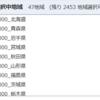 都道府県別の1人当りの県民所得と賃貸住宅の家賃のデータ分析1 - R言語のread_csv関数でCSVファイルデータを読み込む。