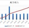 【資産運用】2019.10月の不労所得