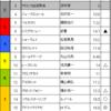 桜花賞予想 2017/4/9(日)