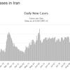 イランの現状