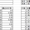 開幕16試合経過 ~埼玉西武ライオンズ