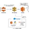 WebP変換 & 画像キャッシュサービスをサーバレスで構築する  - Feed re:Architect vol.1 -