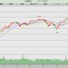 世界的株価調整が始まった?