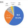 現状の日本株式での年間利回り2.82%&資産割合報告