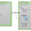 GitリポジトリをまたいだUnityプロジェクト間のソース共有